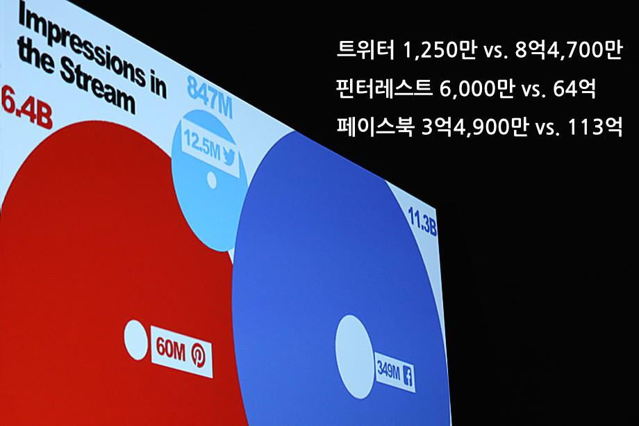 버즈피드 - 각각의 소셜 서비스에서 노출되는 수가 엄청나게 크다