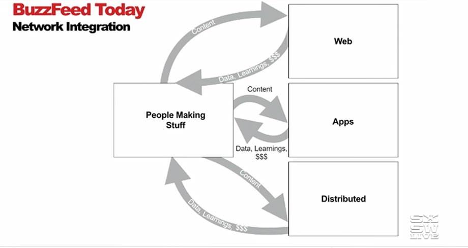 버즈피드 - 오늘날의 버즈피드는 네트워크 통합 모델이다.
