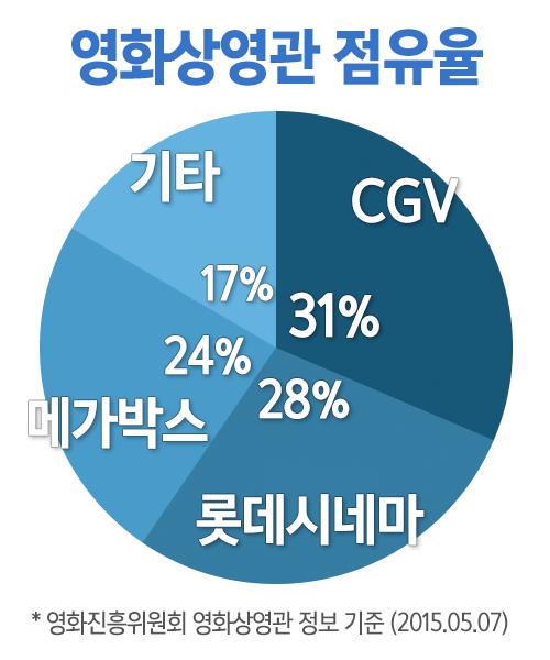 영화상영관 점유율