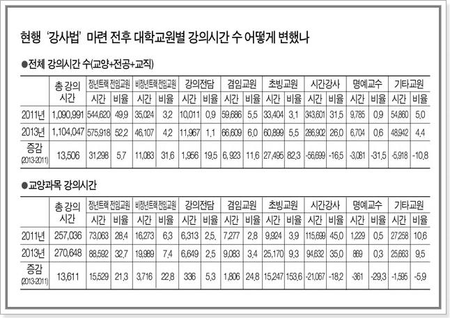 출처: 교수신문 - 2년새 시간강사 강의시간 17% 감소 … 비정년트랙은 32% 증가 http://www.kyosu.net/news/articleView.html?idxno=28278