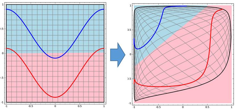 파란 선과 빨간 선의 영역을 구분한다고 생각해보죠. 그냥 구분선을 긋는다면 아마 왼쪽처럼 불완전하게 그을 수 있을 것입니다. 하지만 공간을 왜곡하면 오른쪽과 같이 아름답게 구분선을 그릴 수 있습니다. 이처럼 인공신경망은 선 긋고, 구기고, 합하는 과정을 반복하여 데이터를 처리합니다. (이미지 출처: colah's blog)