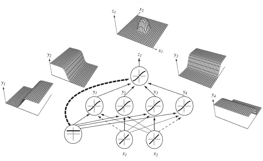 여러 개의 뉴런(선형 맞춤 + 비선형 변환)이 합쳐지면 복잡한 형상의 함수도 추정할 수 있다. (이미지 출처: 파스칼 빈센트 홈페이지)