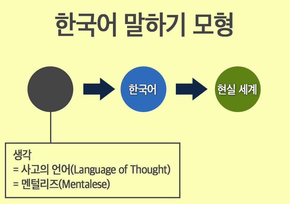 한국어 말하기 모형