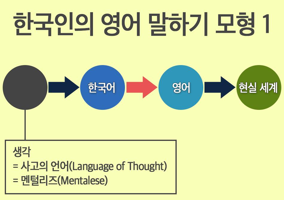 한국인의 영어 말하기 모형 1
