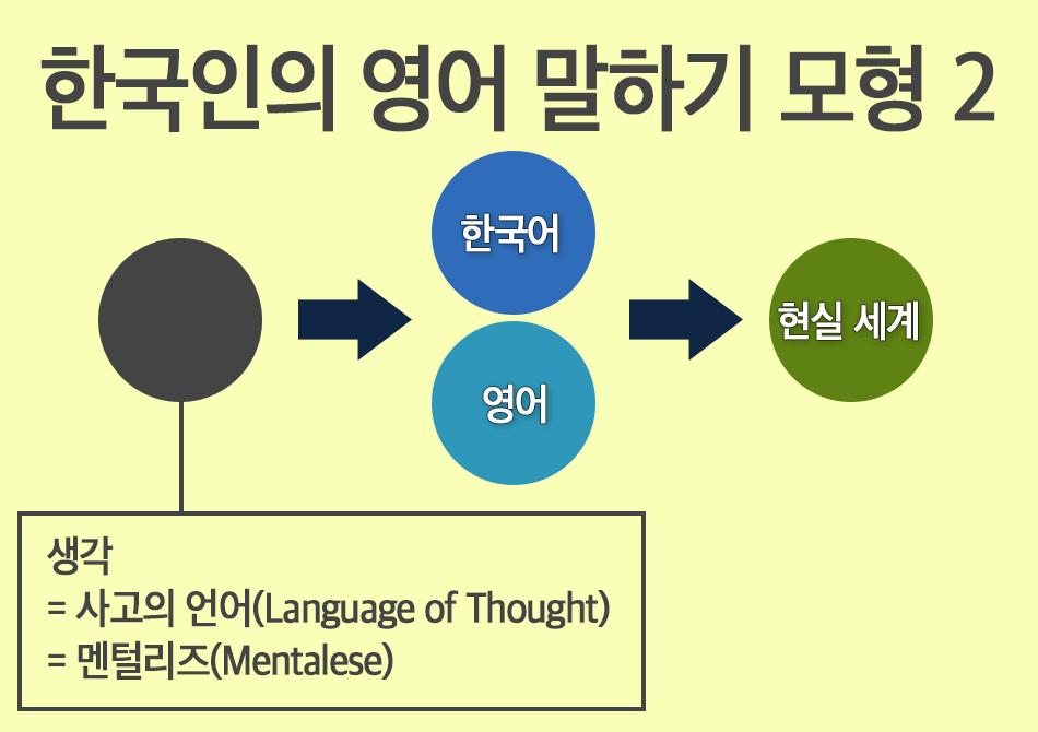 한국인의 영어 말하기 모형 2