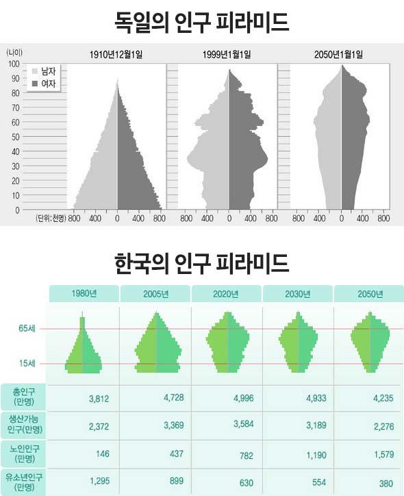 독일 그래프의 출처는 한겨레, 한국 그래프는 기업은행