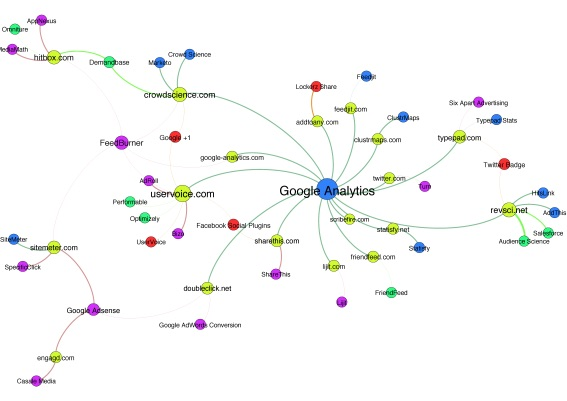 허핑턴포스트의 트래픽 트래킹 지도. https://wiki.digitalmethods.net/Dmi/DmiWinterSchool2012TrackingTheTrackers