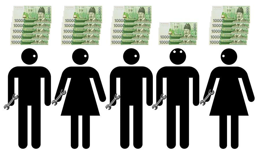 동일노동 동일임금