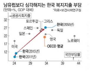 곡공사회지출과 국민부담률 그래프