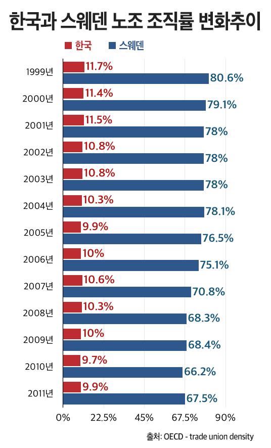 2011년 기준 OECD 평균 노조 가입률은 17.5%