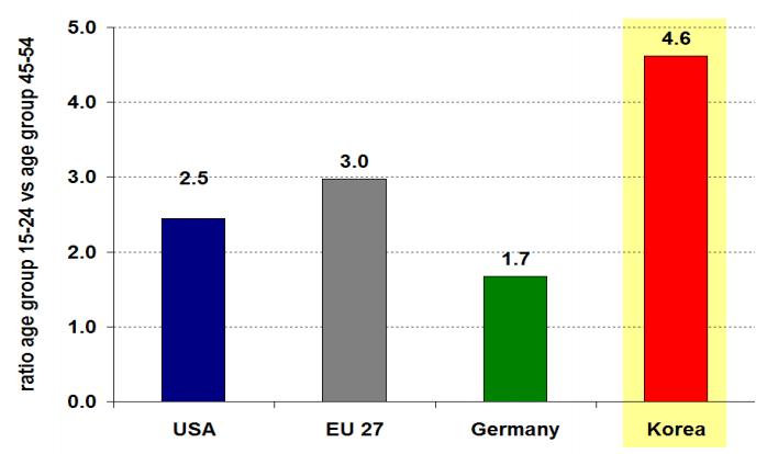 45~54세 실업률과의 비교