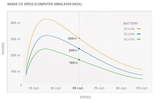 정속주행 속도에 따른 최대 주행거리 변화
