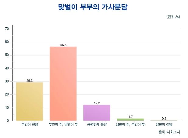 통계청 자료(2013)