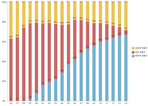 연도별 실업급여 상한선과 하한선 적용자 비율 ( 출처: 2015.11. 새누리당 고용보험법 관련 국회환경노동위원회 검토보고서 )