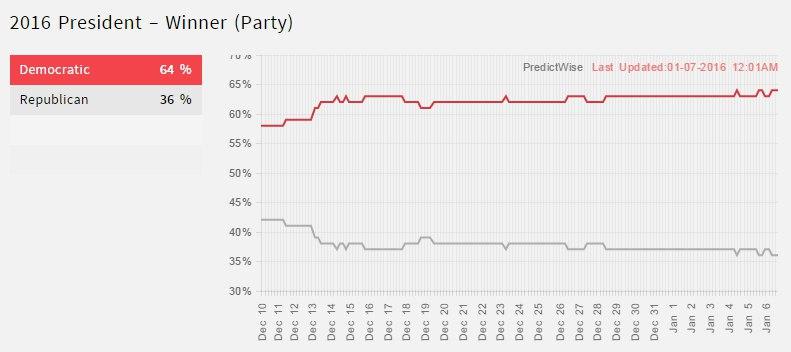 2016 미국 대선 승리 정당 예측 (출처: http://predictwise.com/ http://predictwise.com/politics/2016-president-winner/
