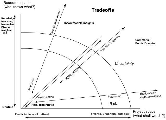 Tradeoffs | Yochai Benkler CC-BY 2.0
