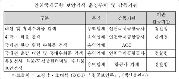 인천국제공항보안검색 개선방안에 관한 연구(이진숙, 인하대학교)