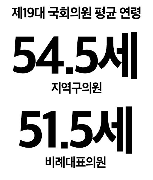제19대 국회의원 평균 연령