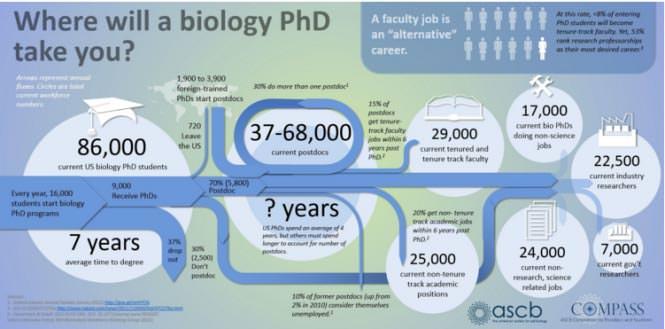 미국에서 생명과학 관련 박사과정을 하면...?