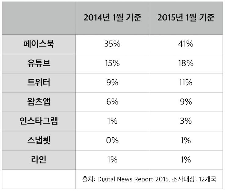 표 3) SNS와 메시징에서 뉴스 소비 경로