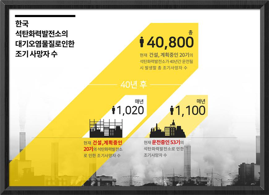 한국 석탄화력발전소의 대기오염물질로 인한 조기사망자 수 추정치