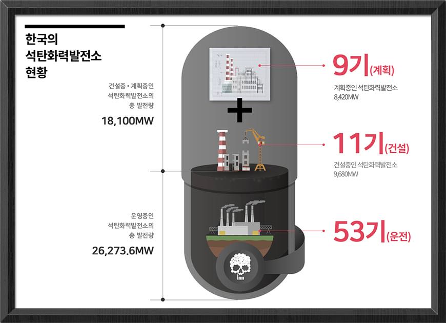 한국의 석탄화력발전소 현황(2016년 3월 현재): 53기 운영 중, 11기 건설중, 9기 계획 중