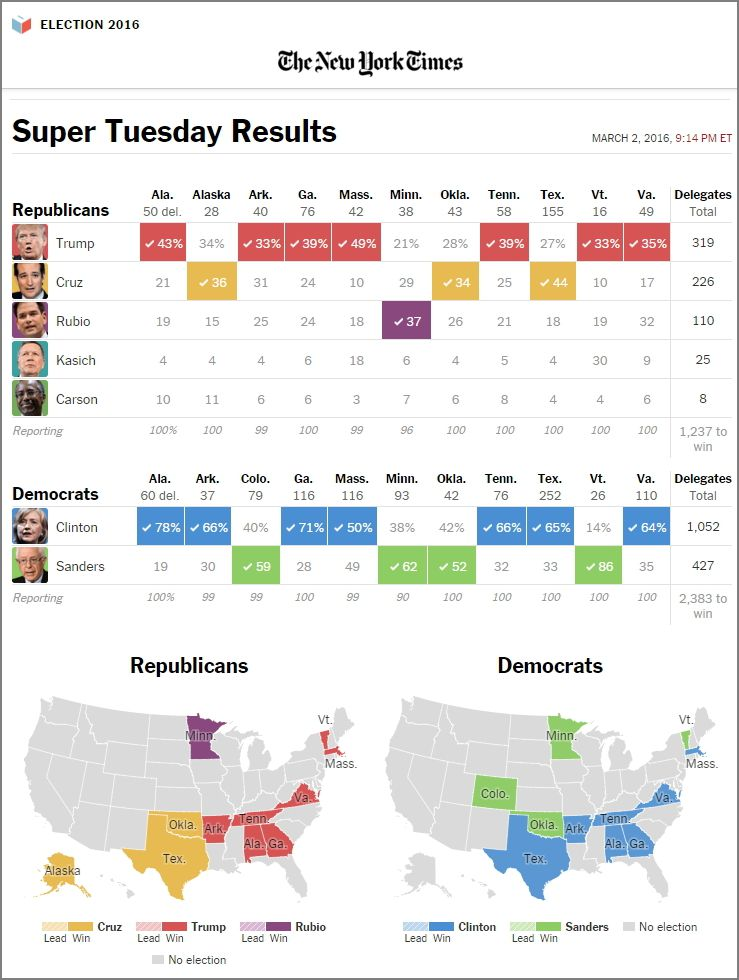 출처: ⓒ 뉴욕타임스 http://www.nytimes.com/elections/results