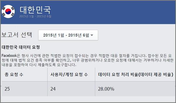 페이스북, 2015년 상반기 '대한민국'에 관한 정보 요청 보고서 https://govtrequests.facebook.com/country/South%20Korea/2015-H1/