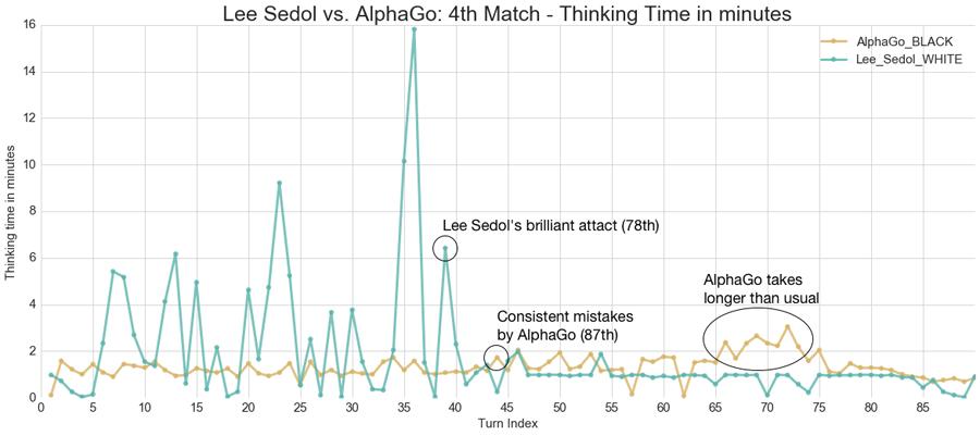 레딧의 한 이용자가 분석해 올린 제4국의 이세돌과 알파고의 착수 시간 그래프.