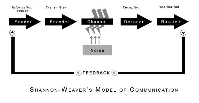 그림 1) 셰넌-위버 모델, 출처: Communication Theory