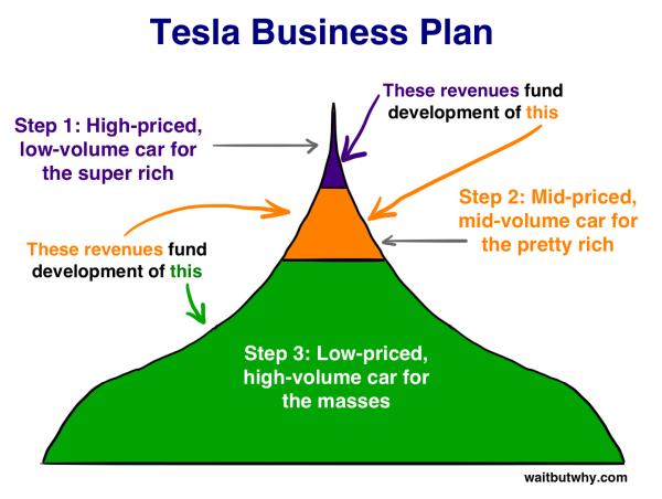 그림 10: 테슬라의 허쉬 키세스 계획 (출처: How Tesla Will Change the World by Tim Urban) http://waitbutwhy.com/2015/06/how-tesla-will-change-your-life.html