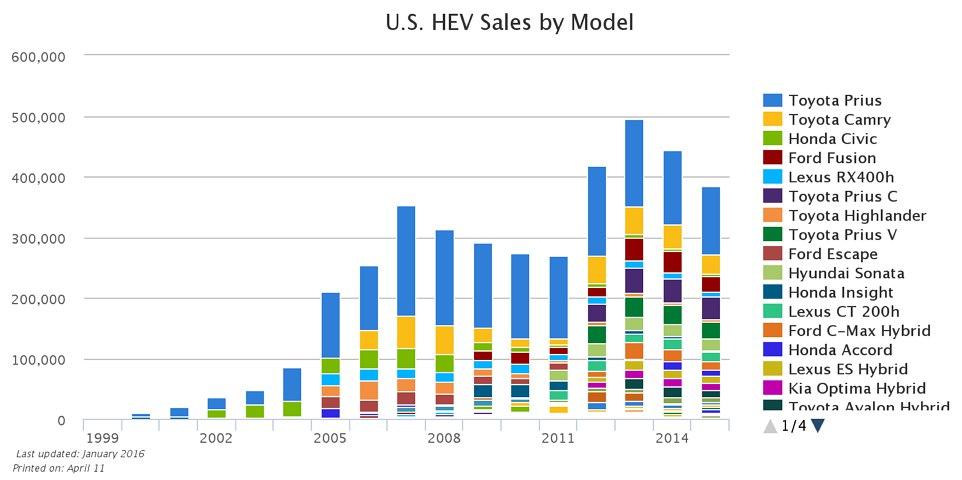 그림 2 하이브리드 승용차의 미국 판매수 변화 (출처: U.S. Department of Energy) http://www.afdc.energy.gov/data/10301