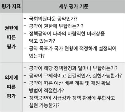 국회의원 후보자들의 공약 구분