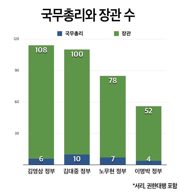 국무총리와 장관 수