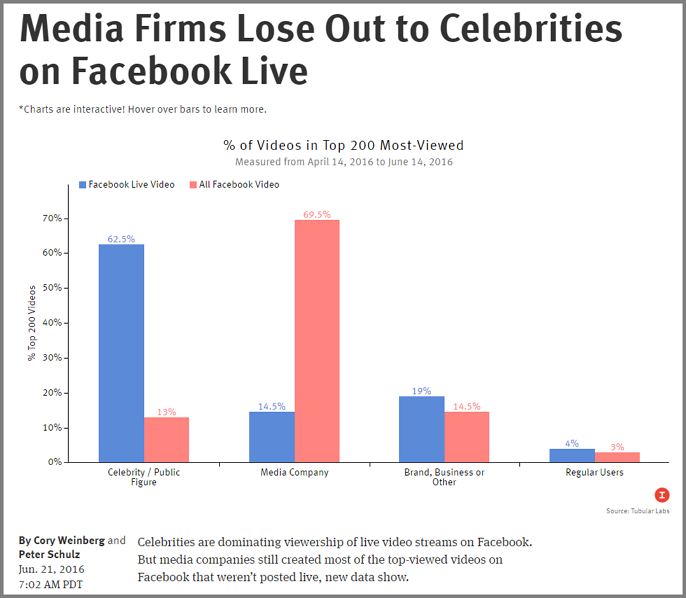 출처: 인포메이션 https://www.theinformation.com/media-firms-lose-out-to-celebrities-on-facebook-live