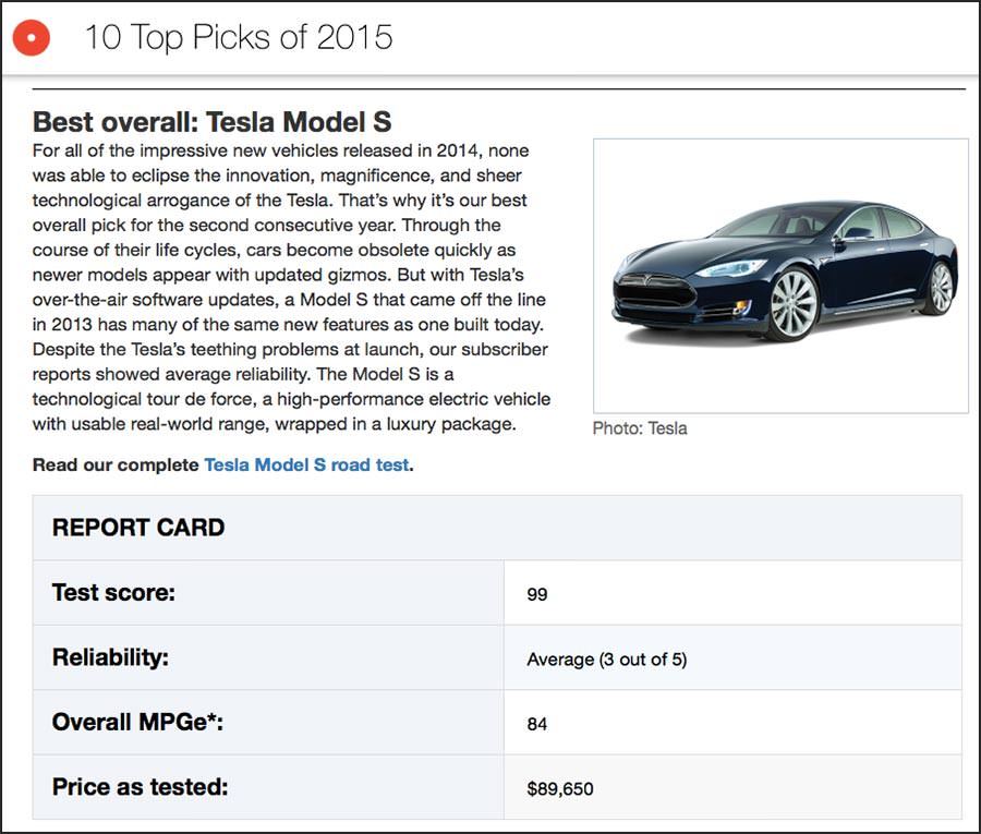 컨슈머리포트는 2015년에도 테슬라 모델 S를 전체 베스트로 선정했다.