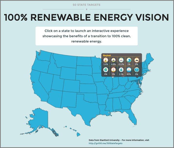 솔루션스 프로젝트 홈페이지에 표시된 미국 50개 주의 재생 가능 에너지 대체 현황 그래픽. http://thesolutionsproject.org/