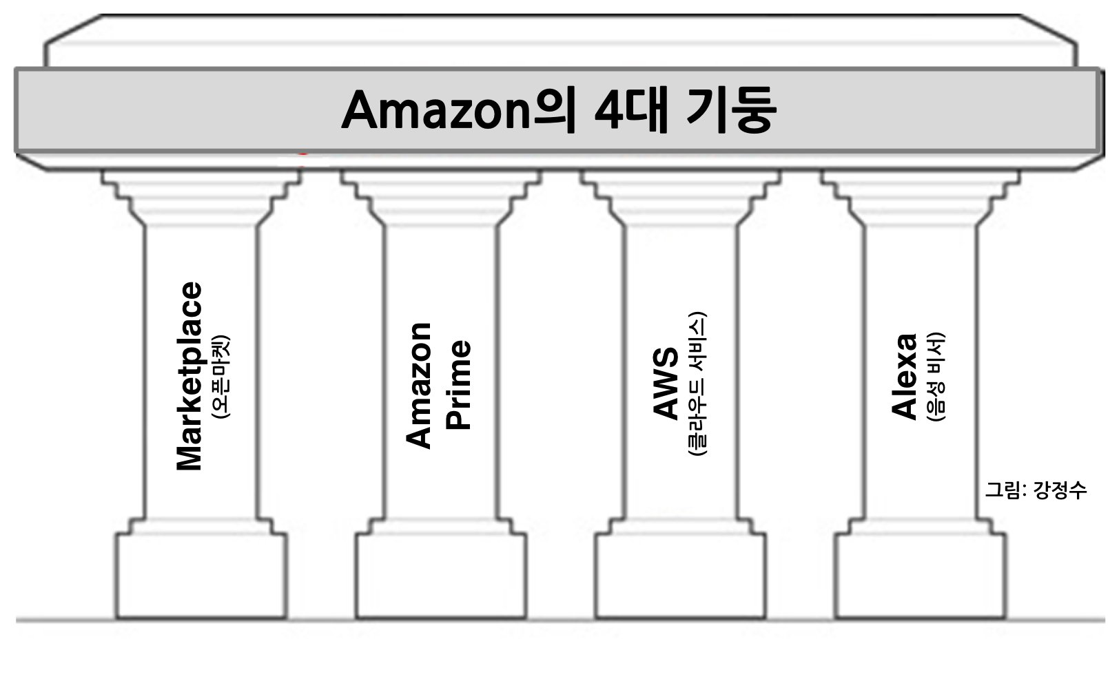 AMAZON_Pillars_compressed