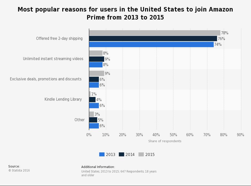 아마존 프라임 회원에 가입하는 이유: 빠른 배송이 여전히 가장 큰 동기이지만 동영상 서비스, 전자책 서비스 등 회원 가입의 이유로 꼽히고 있다. (출처: statista)