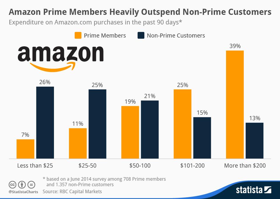 아마존 일반 회원과 아마존 프라임 회원의 구매액 차이 (출처: statista)