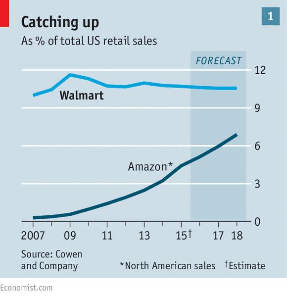 월마트를 빠르게 추격하고 있는 아마존 (출처: 이코노미스트)