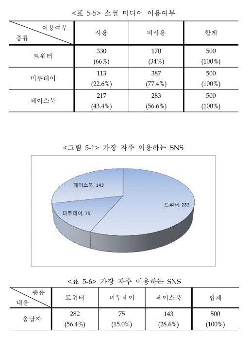 출처: 도준호·심재웅·이재신, 소셜 미디어 확산과 미디어 이용행태 변화(2010, 한국언론진흥재단)