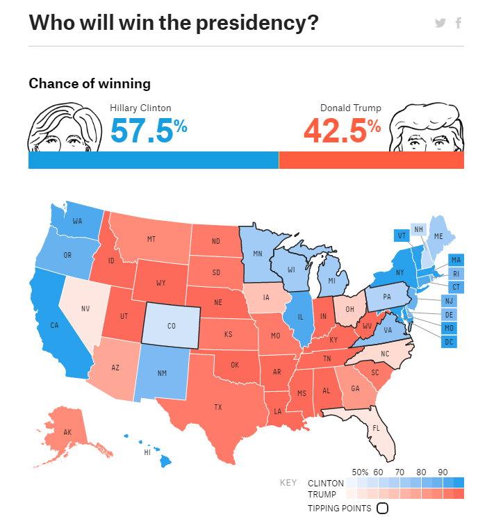 누가 대통령에 당선될까? 힐러리 클린턴 57.5%: 도널드 트럼프 42.5% (출처: fivethirtyeight.com, 캡처 시점: 2016. 9. 29) http://projects.fivethirtyeight.com/2016-election-forecast/