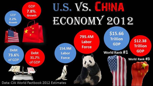Cory M. Grenier, U.S. vs China Economy, CC BY SA https://flic.kr/p/fE2STL