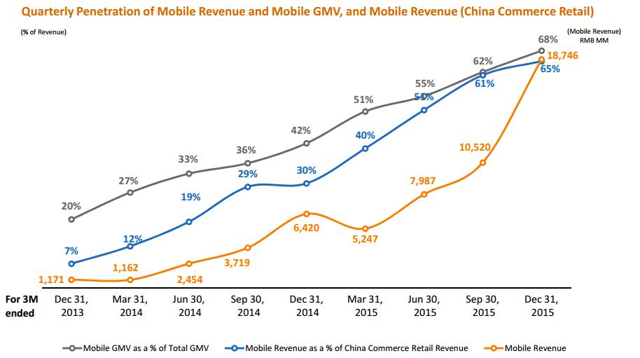 중국의 전자상거래에 있어서 스마트 모바일 비중(2013~2015년) (출처: 시킹알파닷컴)