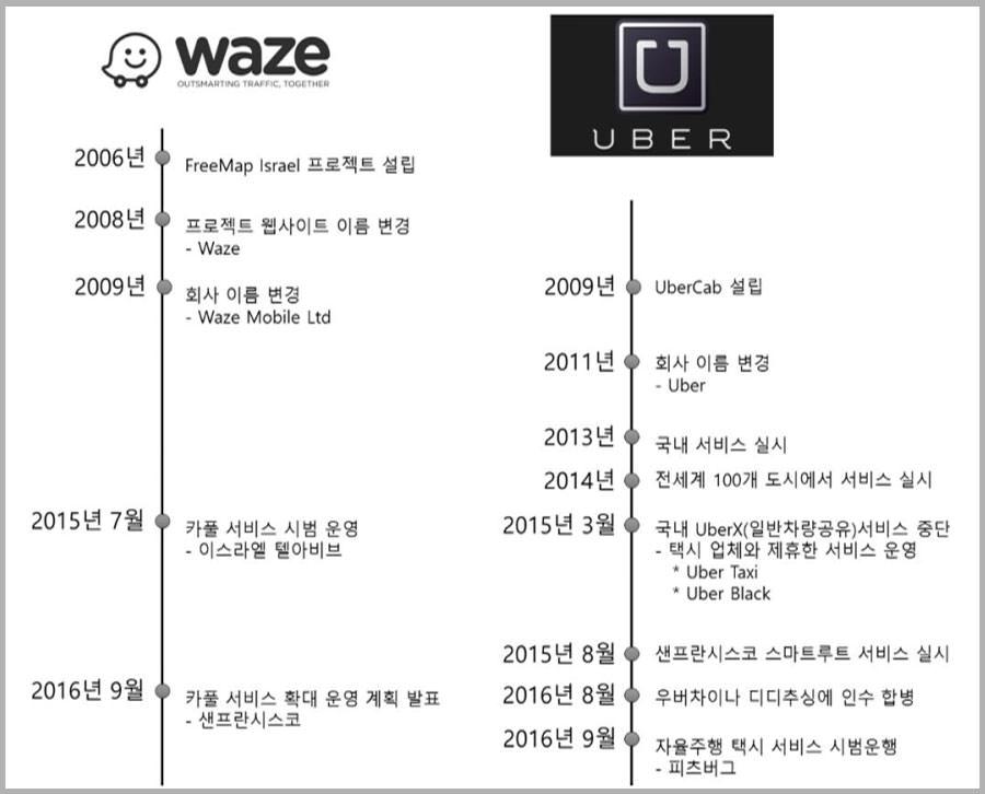 구글 웨이즈와 우버의 승차공유 서비스 요약