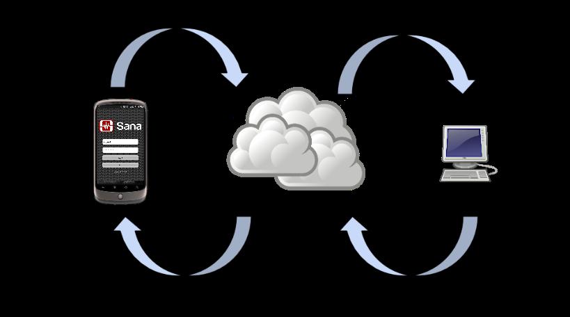 MIT 사나와 레오 셀리가 구상한 헬스케어 정보공유 체계 (출처: 테크리퍼블릭)