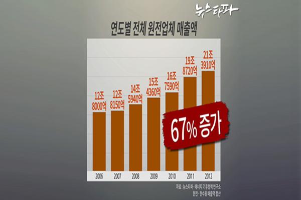 원전사업 연도별 매출액 2006-2012/ 출처: 뉴스타파(링크: http://newstapa.org/17390 )