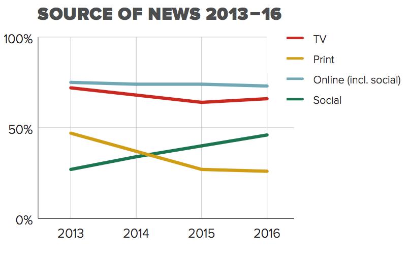 미국의 뉴스 소스 유통 플랫폼의 변화 (2013~2016) (출처: 로이터 저널리즘 연구소)