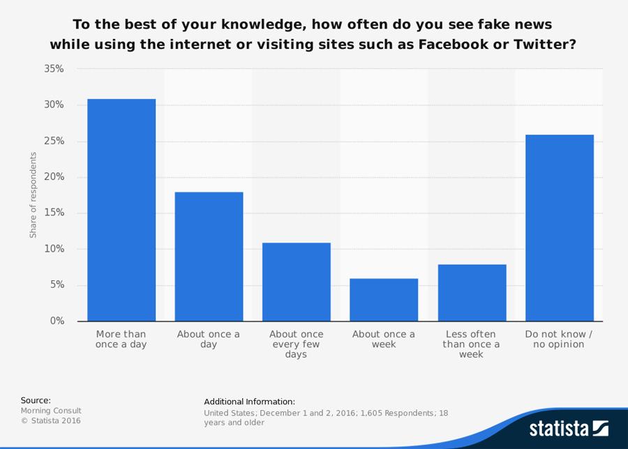 소셜미디어에서 가짜 뉴스를 접한 비율 (미국)